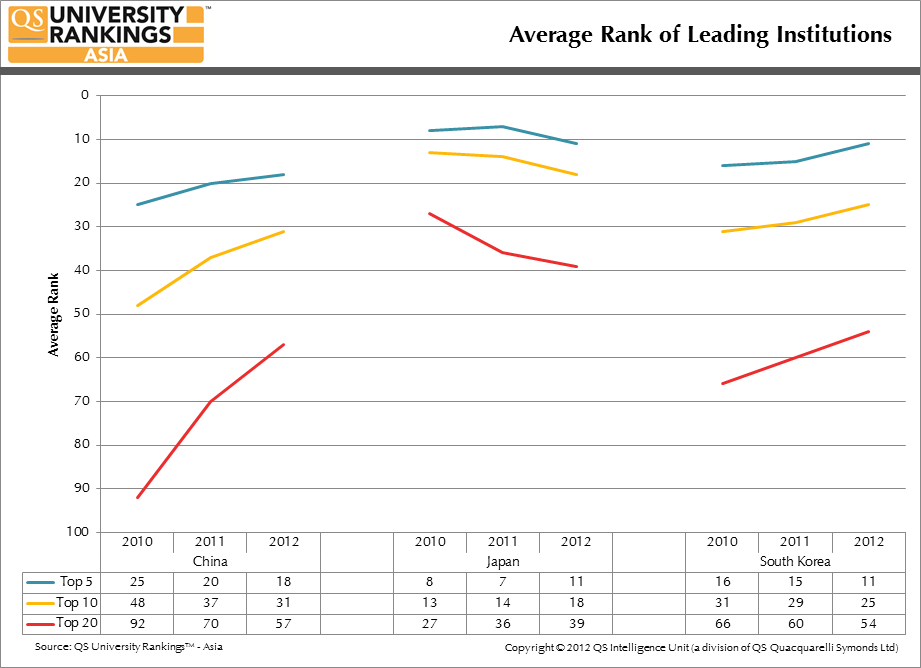 Average Rank of Leading Institutions