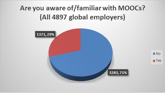 MOOC figure 1