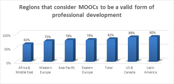 MOOCs figure 2