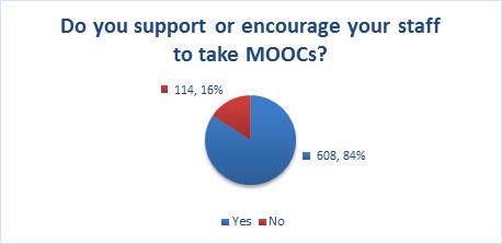 MOOCs figure 3