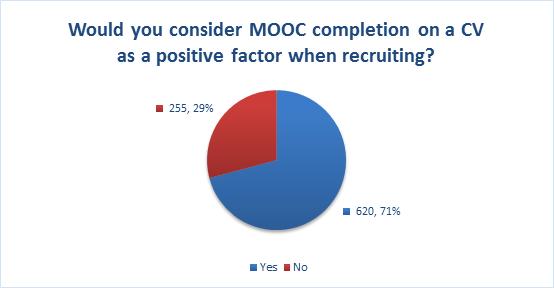 MOOCs figure 4