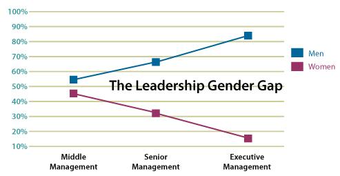 http://cdn2.hubspot.net/hub/292089/file-253065395-jpg/website_images/graph-gender-gap.jpg