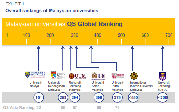 Malaysian government release a new higher education strategy qs source malaysia education blueprint report 2015 2025 malvernweather Choice Image