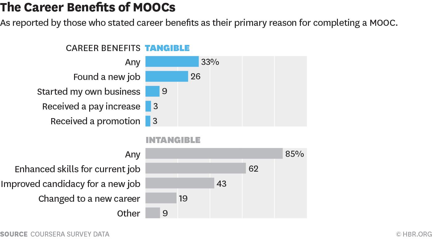 benefits of MOOCs
