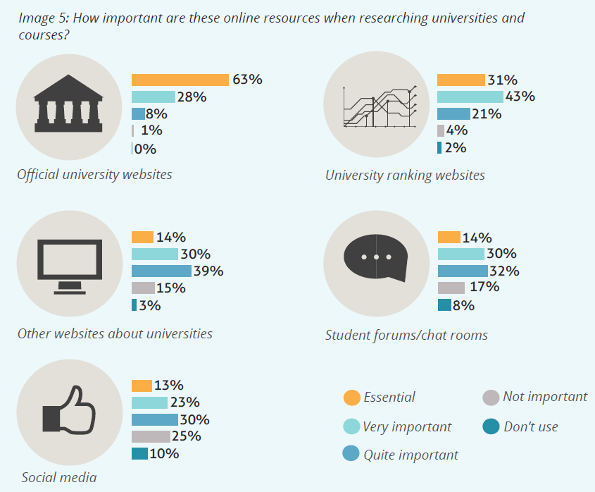 the role of social media in student recruitment