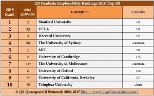 Graduate Employability Rankings 2018 - Top 10