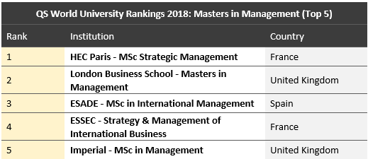 Qs World University Rankings 2018 Best Business Schools For Getting