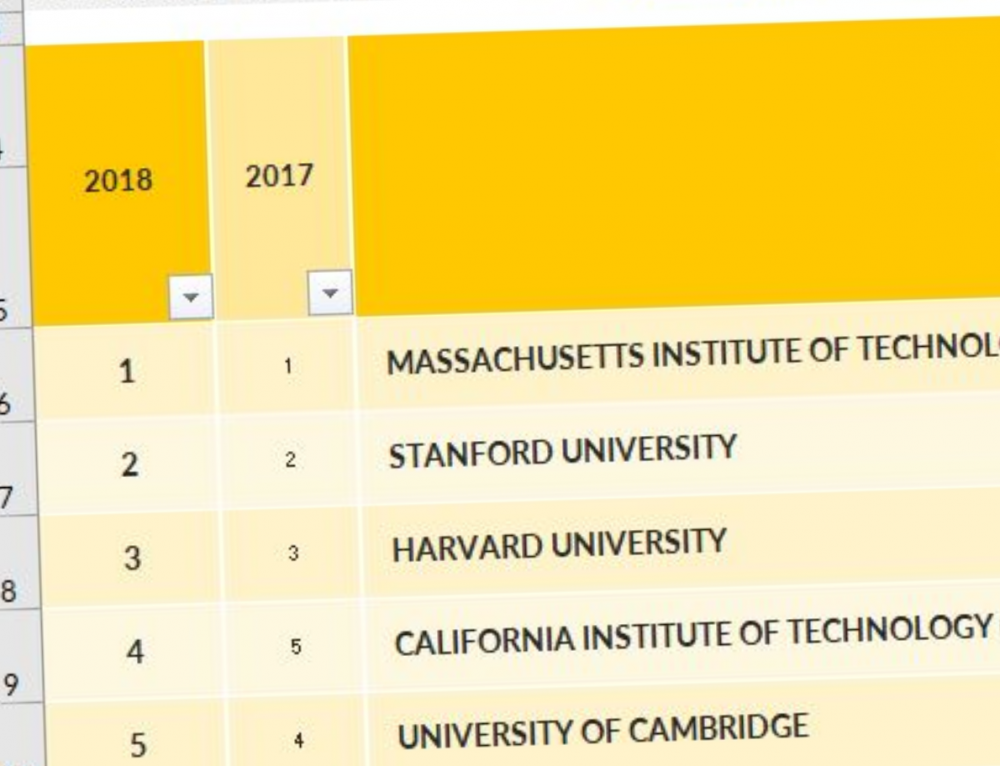 2018 QS World University Rankings® Result Tables