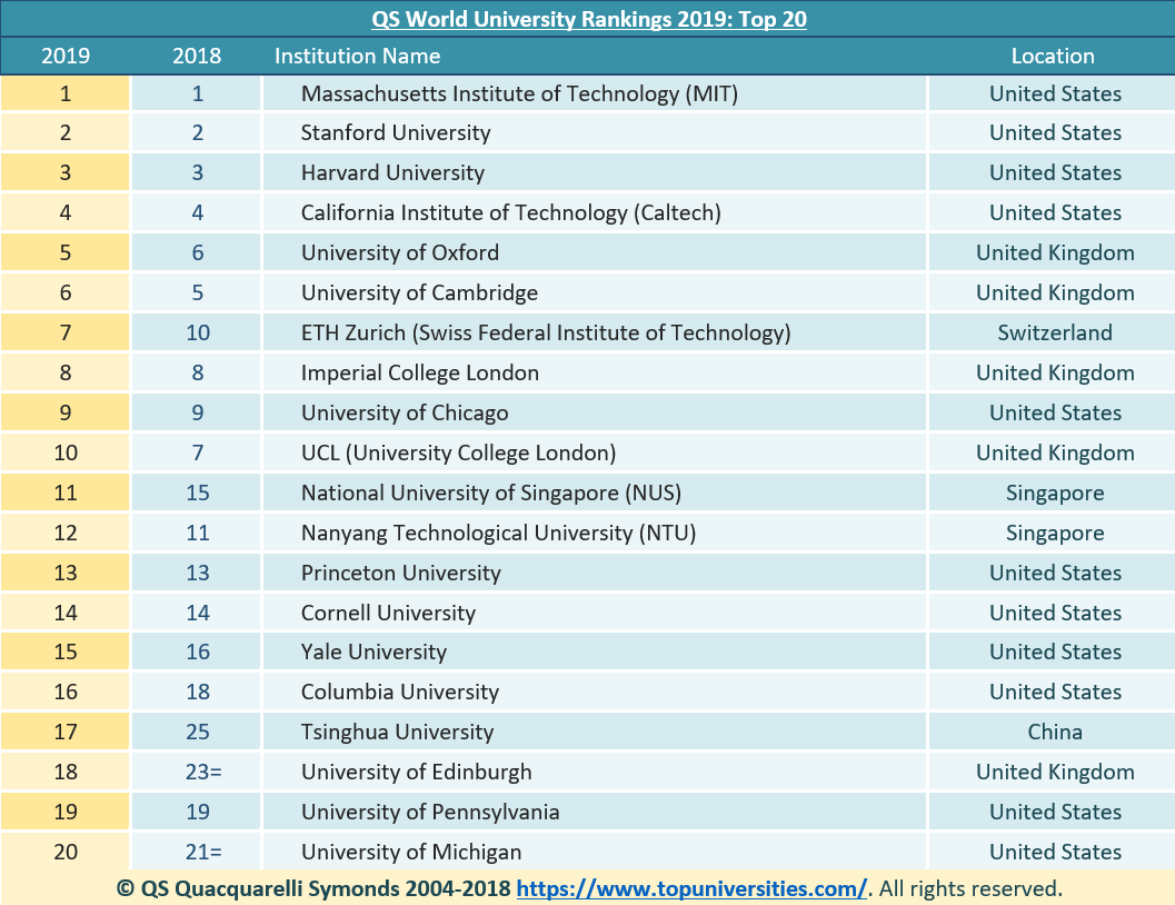 Ranking Of Universities >> Qs Have Released The World University Rankings 2019 Qs