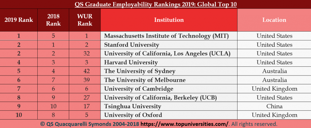 Qs University And Mba Rankings