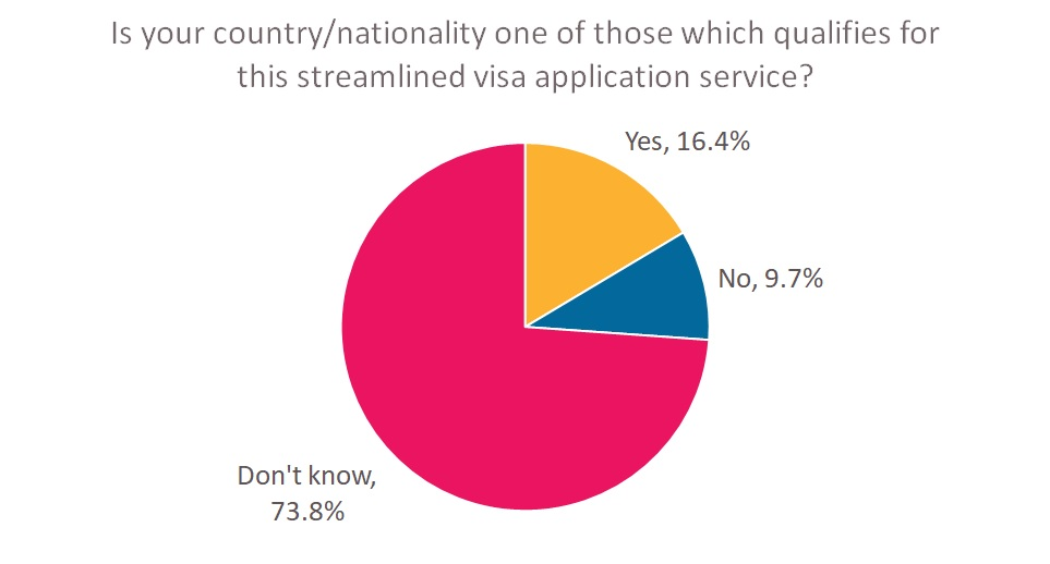 streamlined visas awareness