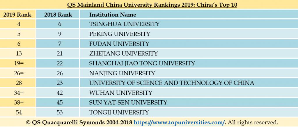 Ranking Of Universities >> Qs Mainland China University Rankings 2019 C9 Universities